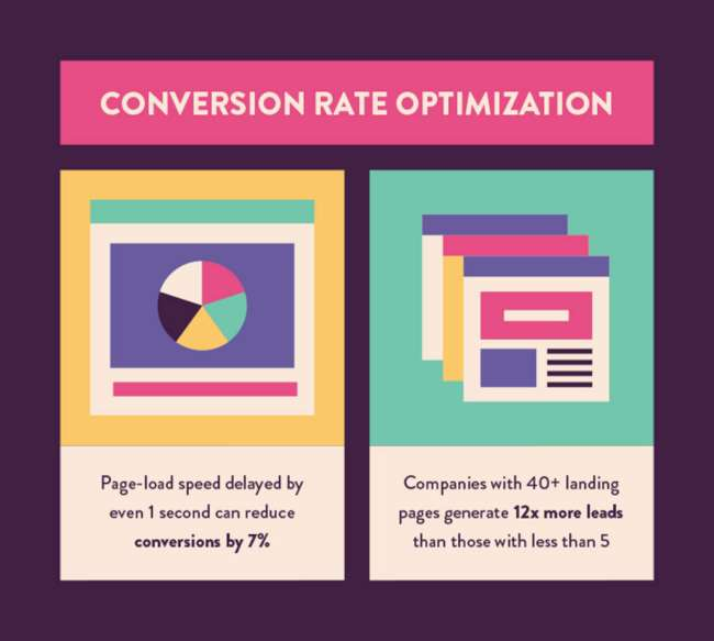 Statistiche conversion rate optimization