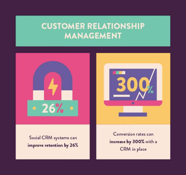 Statistiche CMR customer relationship management