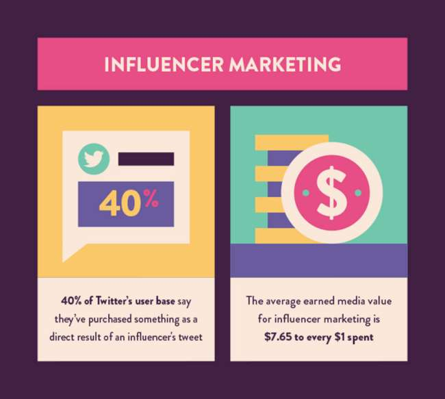 Statistiche sul influencer marketing