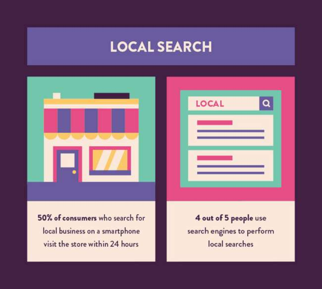 Statistiche local search