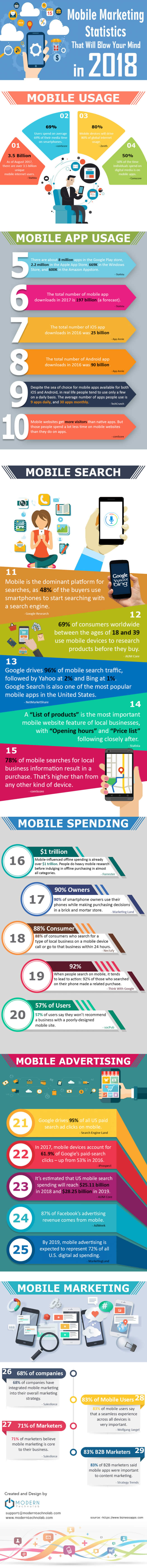 Mobile Marketing. Le statistiche per il 2018 . Infografica